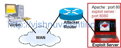 How to Port Forward Browser Exploit From Router to Your Exploit Server