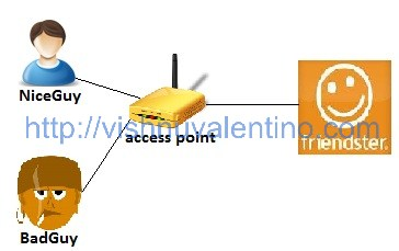 HTTP and HTTPS difference