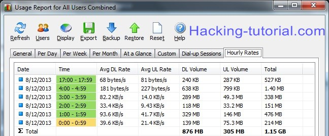 How to Monitor Internet Bandwidth Usage